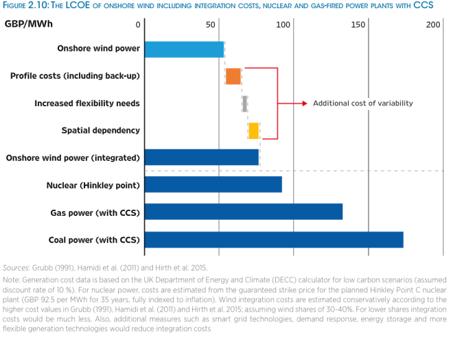 irena-re-power-costs-nuclear-ccs 3